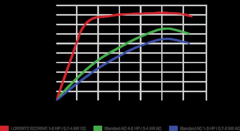 perbandingan kinerja motor pompa air tenaga surya lorentz dibandingkan pompa lain