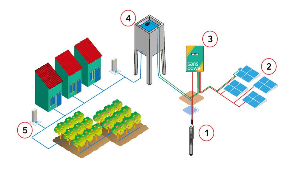 pompa air tenaga surya sanspower